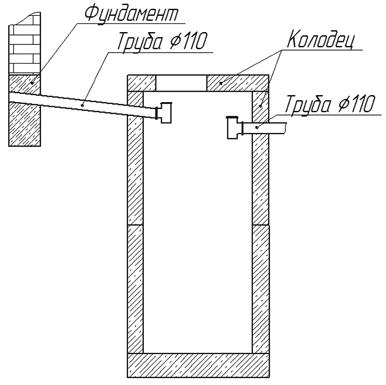 Канализация на даче своими руками из колец схема